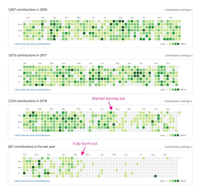 GitHub activity showing lead up to burnout